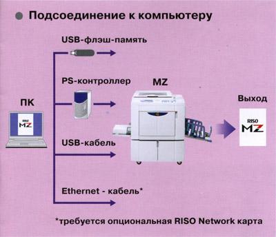 MZ 1070 - Подсоединение к ПК